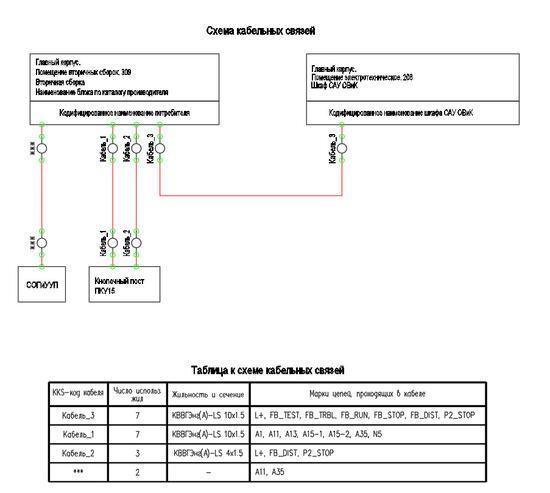 Пример отрисованной схемы кабельных связей и таблицы к схеме кабельных связей