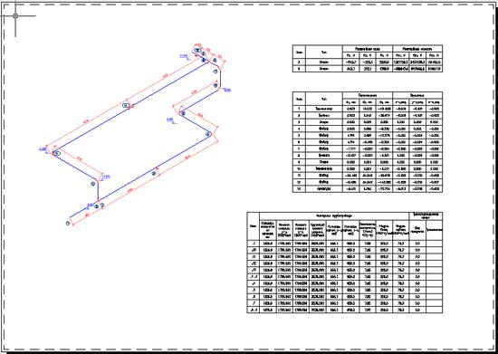 Результат расчета нагрузок на опоры выполненный в Model Studio CS Трубопровод