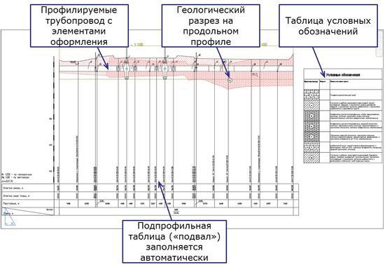 Продольный профиль трубопровода, марка ТО