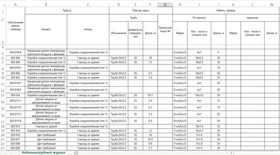 Кабельный журнал в формате Excel