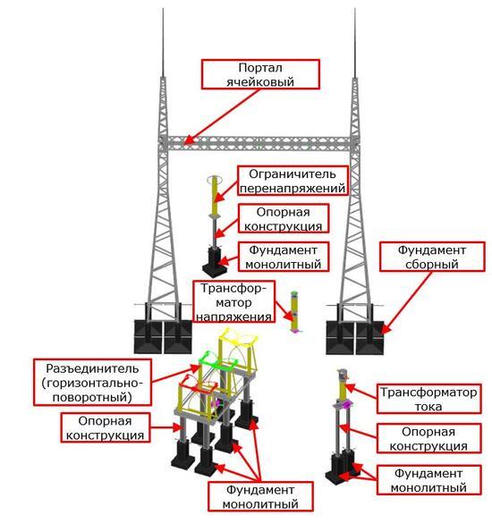 Элементы базы данных оборудования Model Studio CS ОРУ